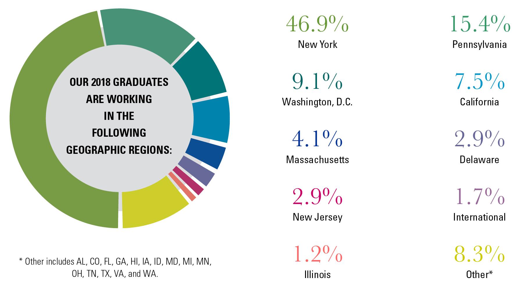 Careers: Employment Statistics • Penn Law