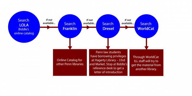Guide to the Interlibrary Loan process at Biddle